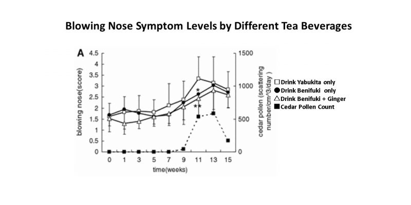 Blowing Nose Symptom Levels by Different Tea Beverages