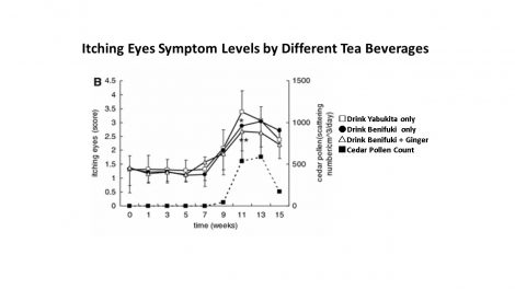 Iching Eyes Symptom Levels by Different Tea Beverages
